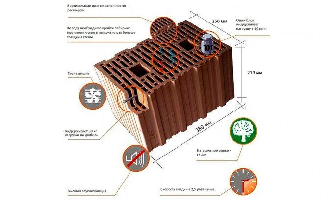 Схема керамического блока